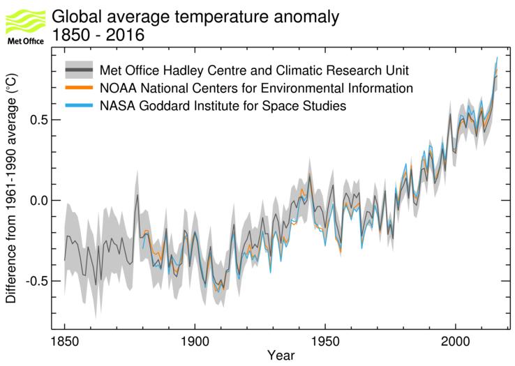 Средняя температура на Земле. 1850-2010